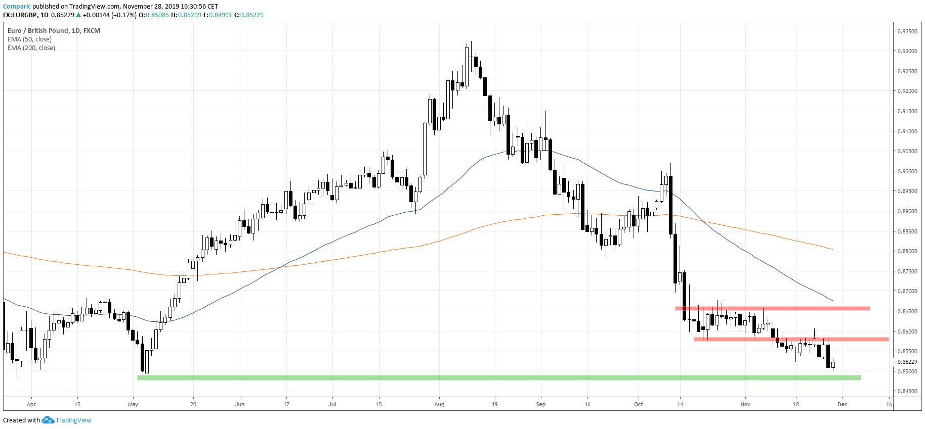 Kurs euro może przetestować minima majowe, nie powinien jednak spadać niżej. Źródło: Tradingview.com