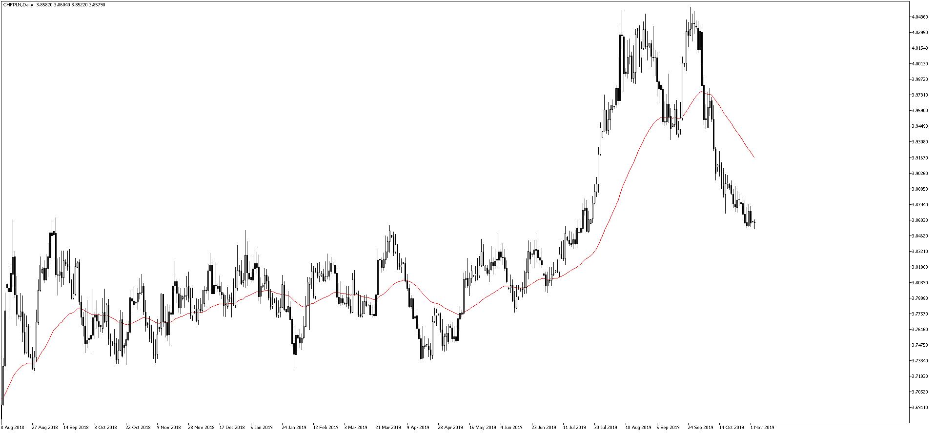 Kurs franka do złotego na wykresie dziennym