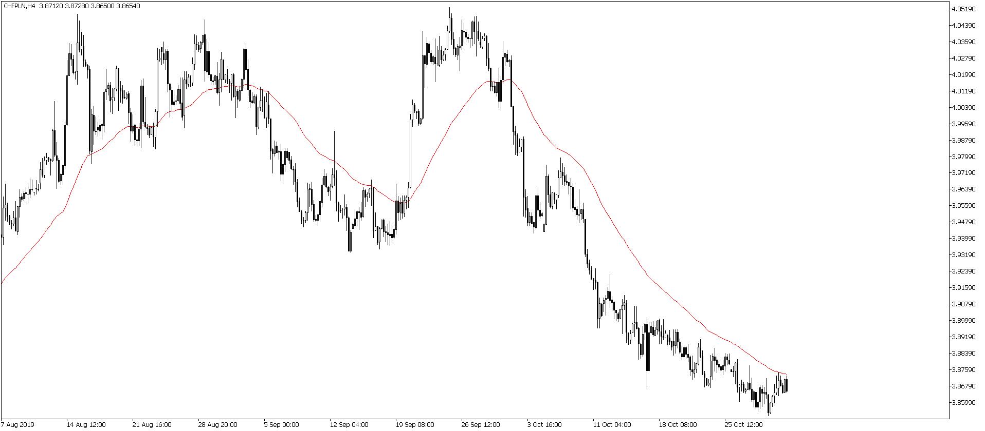 Kurs franka do złotego na wykresie czterogodzinnym