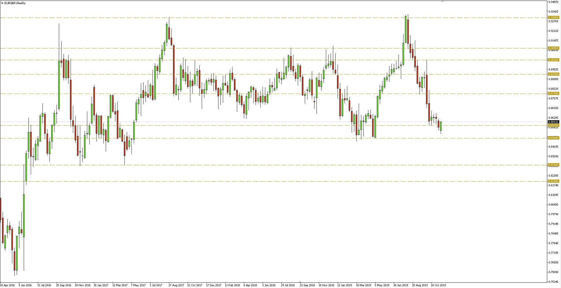 Wykres tygodniowy pary walutowej EURGBP - 22.11.2019 r.