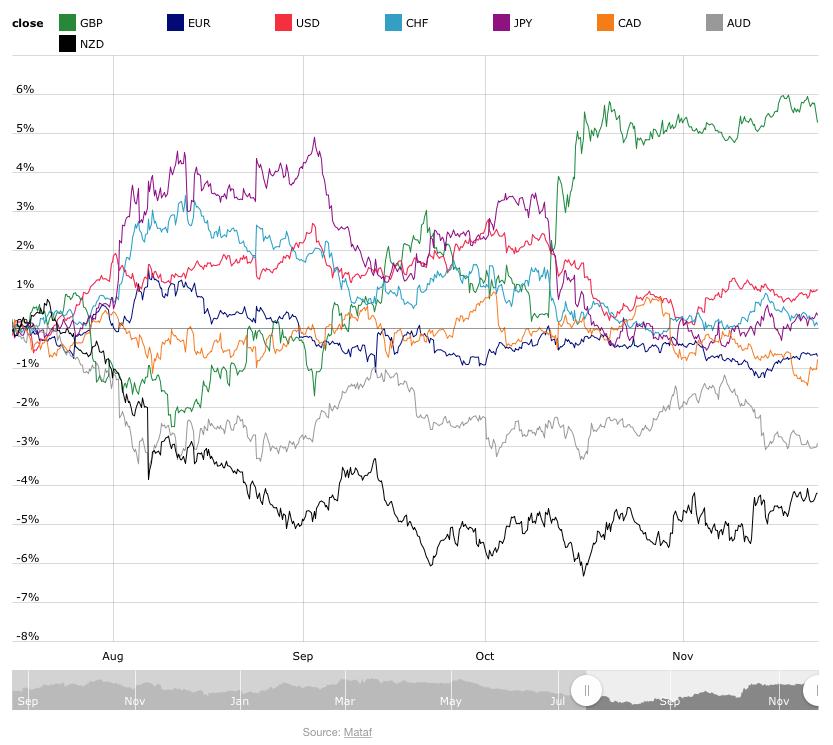 funt vs pozostałe waluty