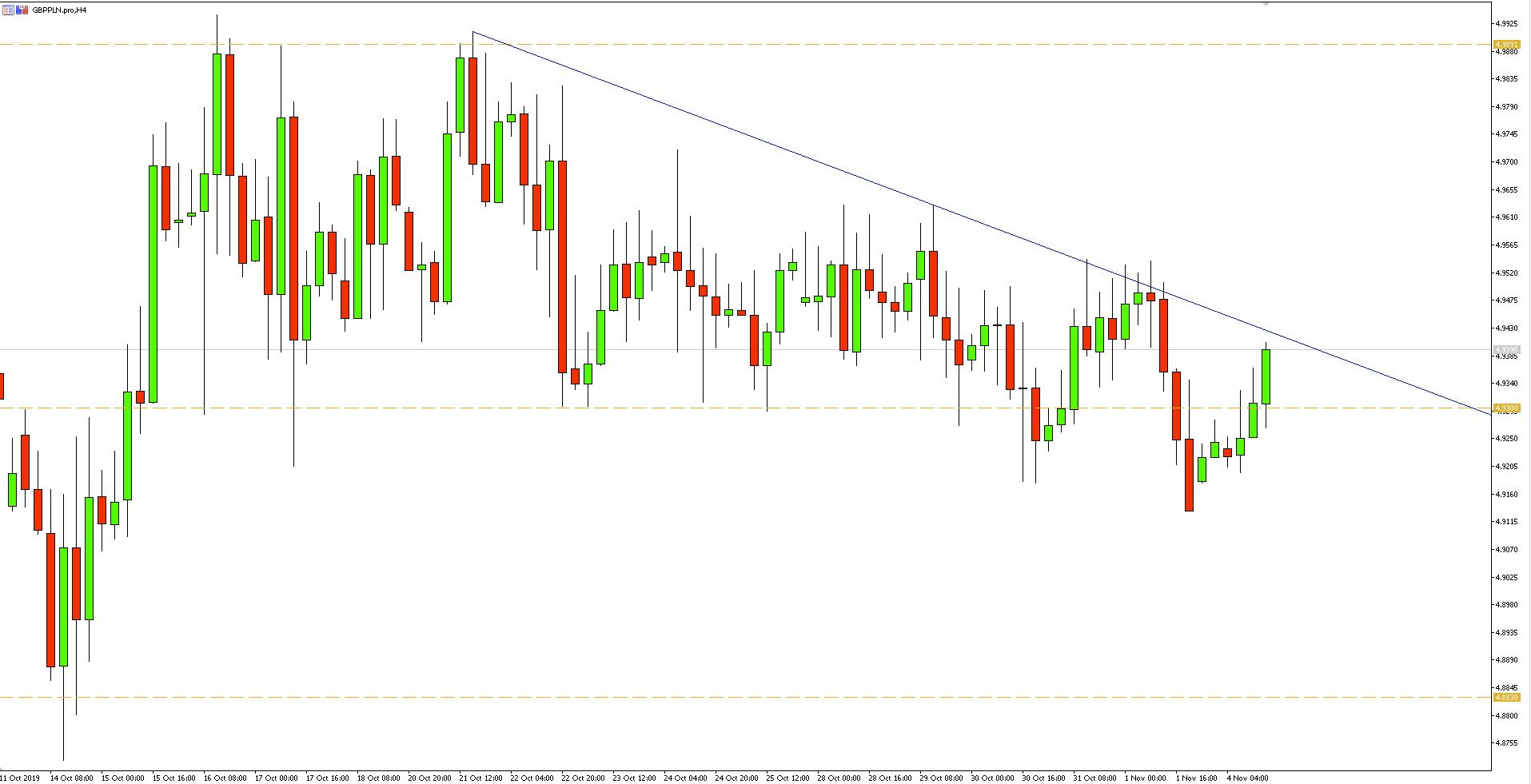 Wykres 4-godzinny - GBPPLN