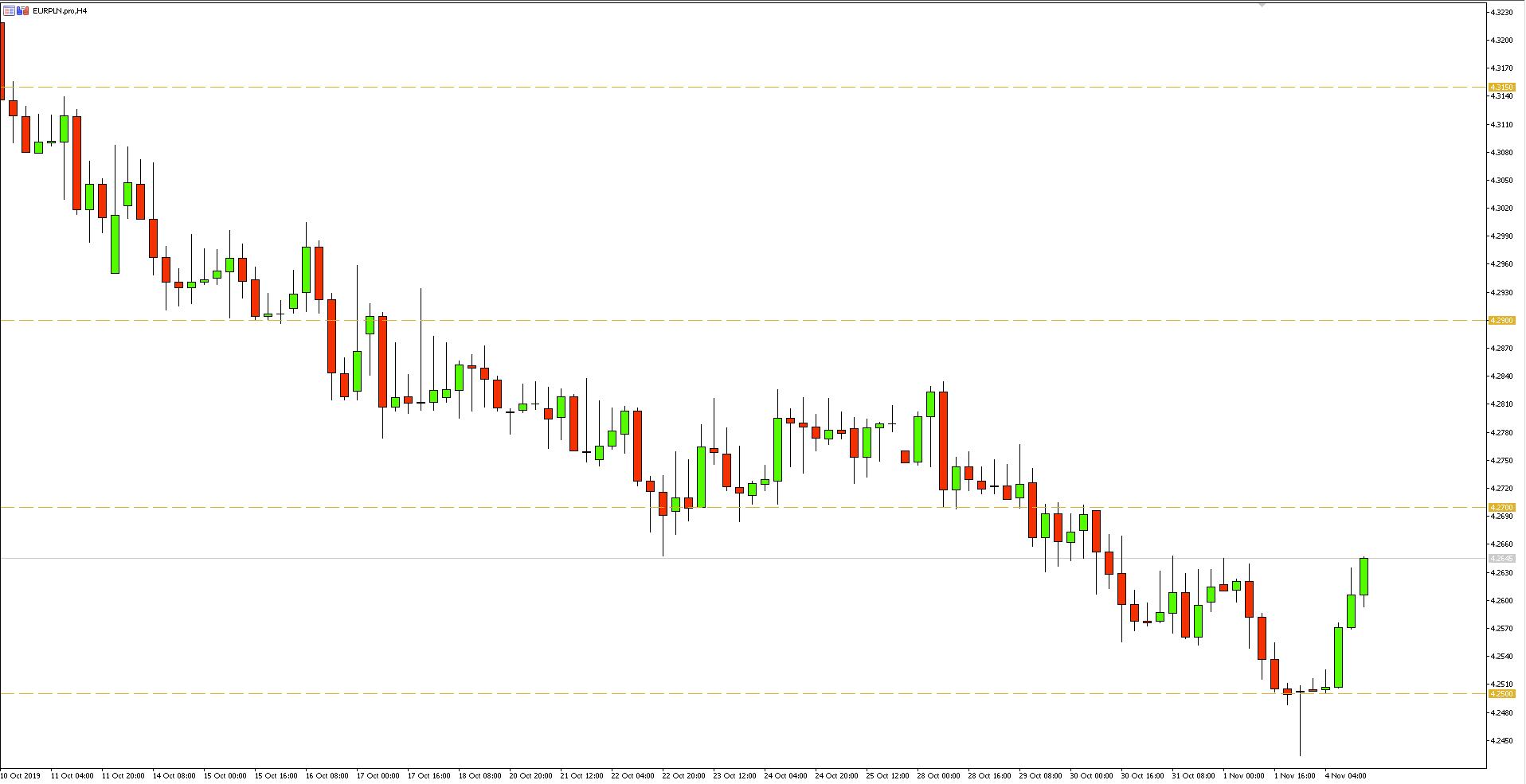Wykres 4-godzinny - EURPLN