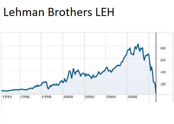 Wykres notowań Lehman Brothers.