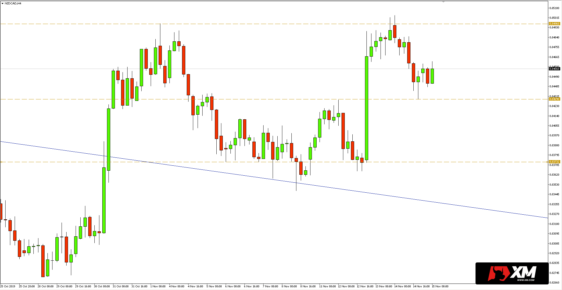 Wykres 4-godzinny pary walutowej NZDCAD - 15.11.2019 r.
