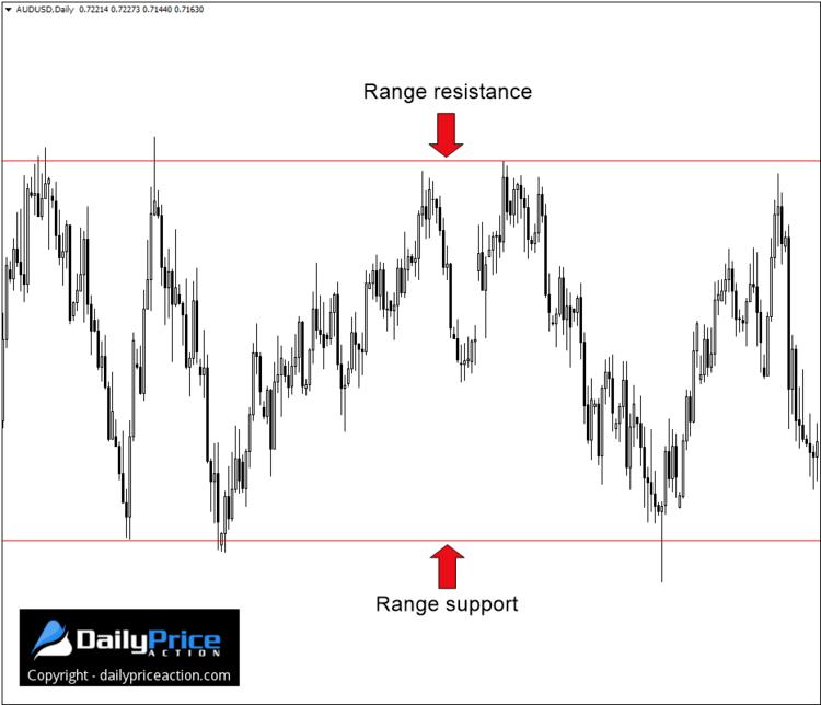 ranging-market
