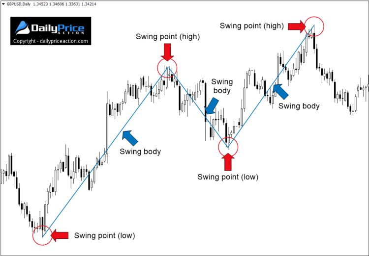 swing tradingu body points
