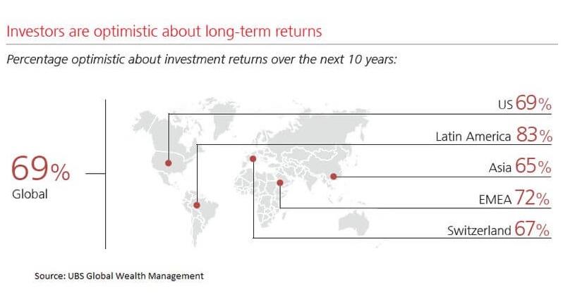 Optymizm odnośnie zwrotu z inwestycji w ciągu następnych 10 lat | źródło: UBS Wealth Management dla