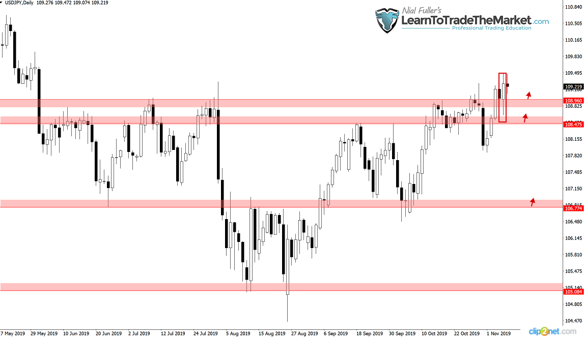 Wybicie i zamknięcie powyżej 108,90 na parze walutowejUSDJPYaktywowało kontynuację byczego trendu