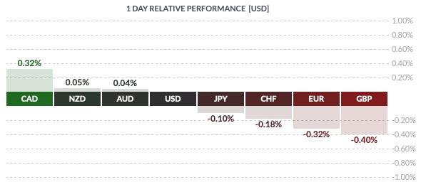 Środowa zmienność walut grupy G8 względem USD
