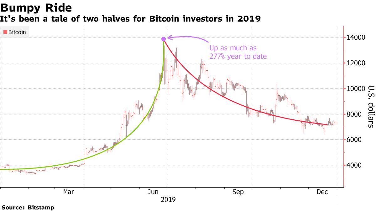Bitcoin w 2019 to dwie różne historie dla inwestorów, do połowy roku rósł o 277%, obecnie zysk YTD wynosi niespełna 100%. Źródło: Bloomberg