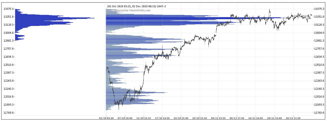 wykres DAX Profil wolumenowy