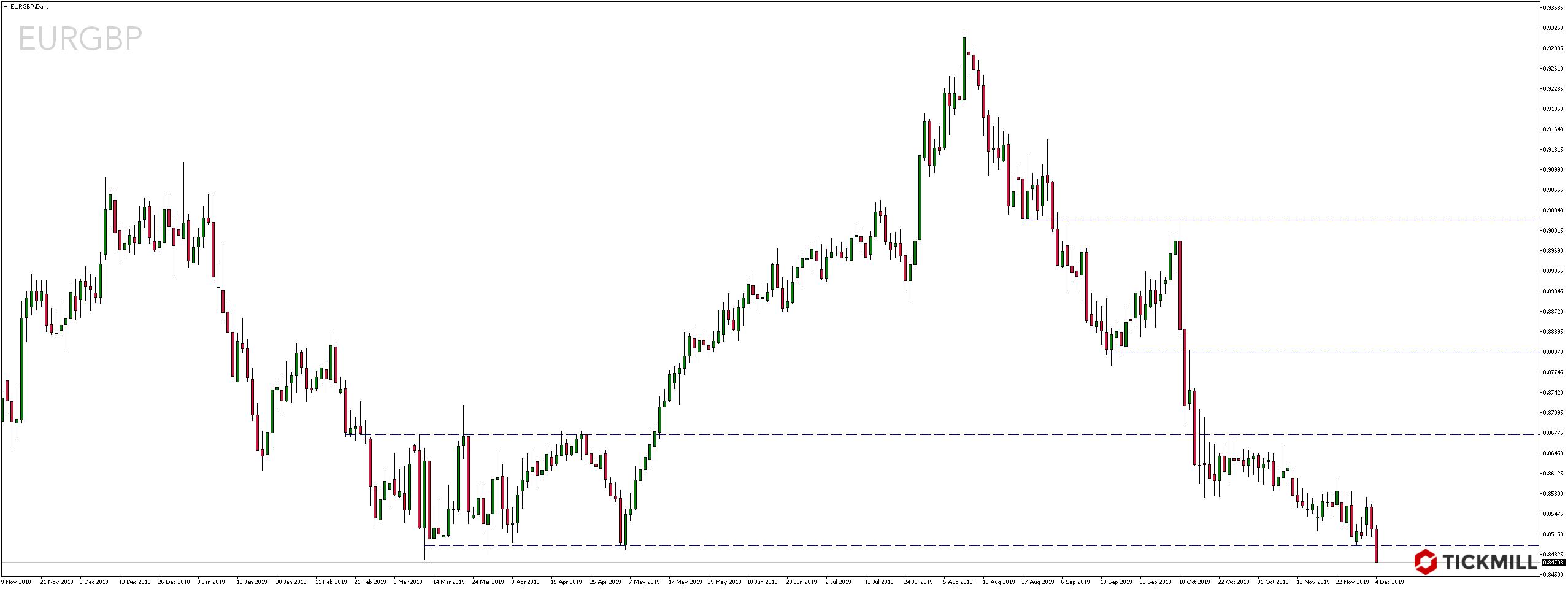 Kurs euro do funta szterlinga