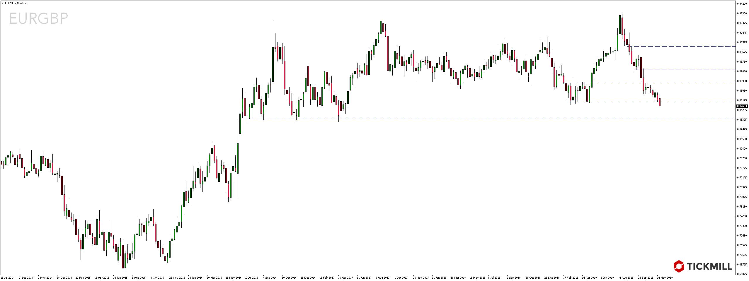 Kurs funta do euro