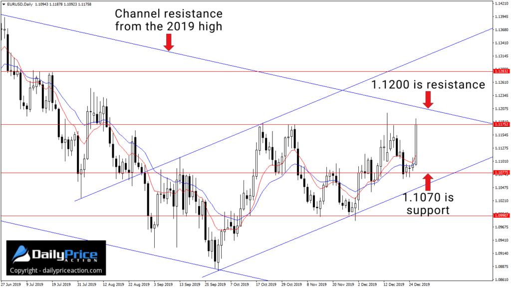 Kurs pary walutowej EURUSD rozpoczyna obecny tydzień w kluczowej strefie oporu