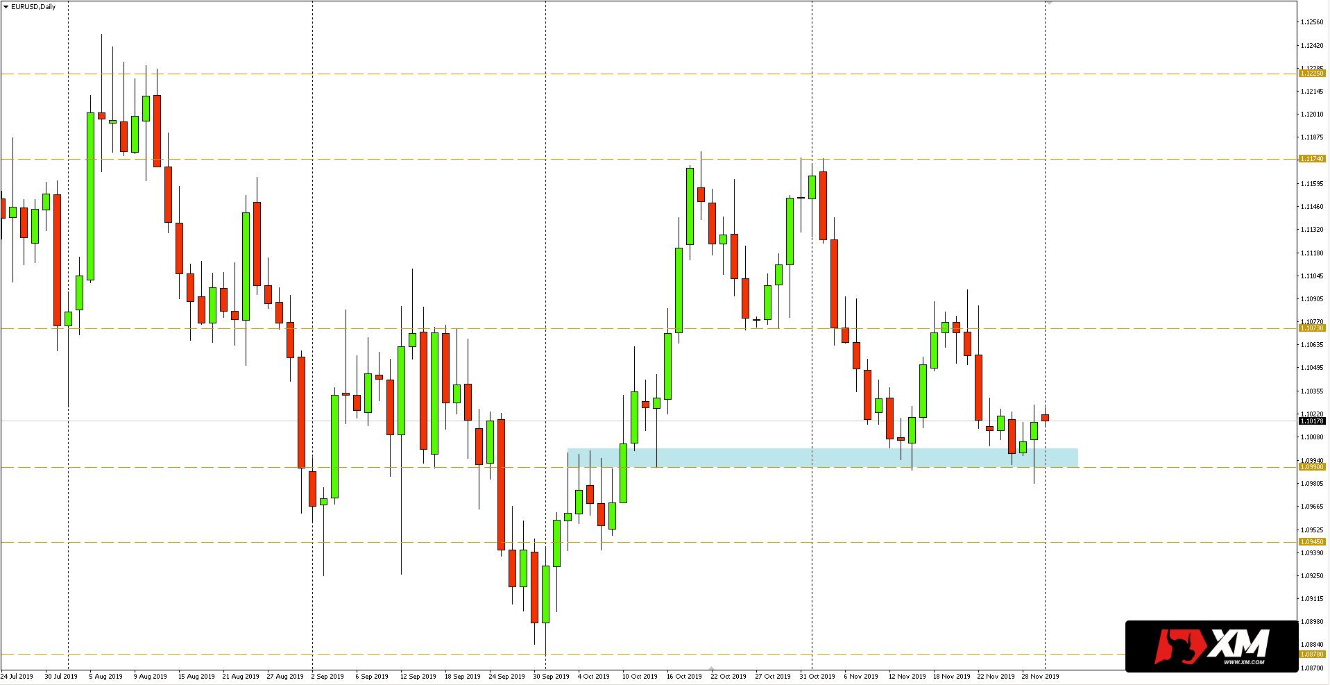 Wykres dzienny pary walutowej EURUSD - 02.12.2019 r.