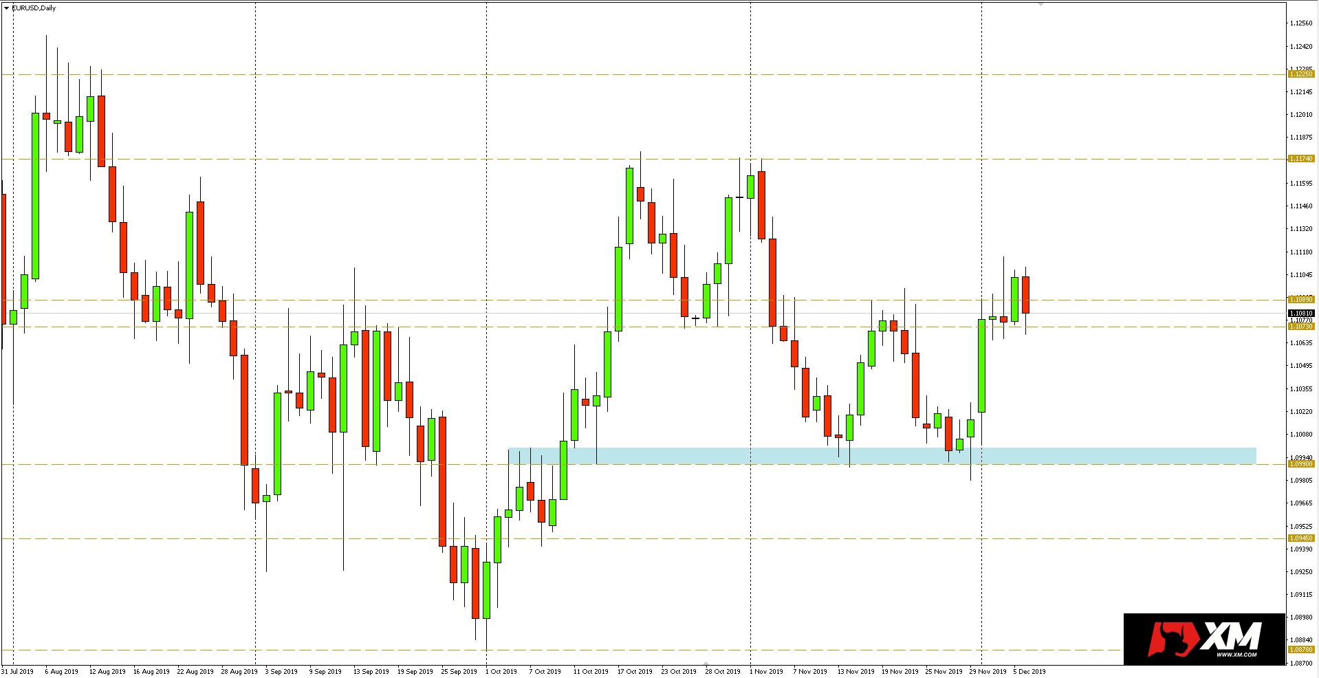 Wykres dzienny pary walutowej EURUSD - 06.12.2019 r.