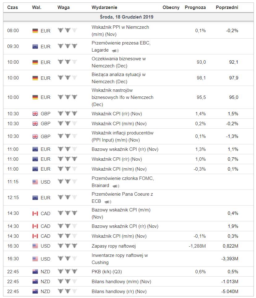 Kalendarz makroekonomiczny na środę 17 grudnia