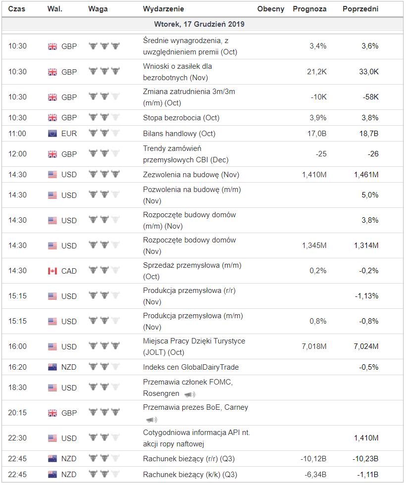 Kalendarz makroekonomiczny na wtorek