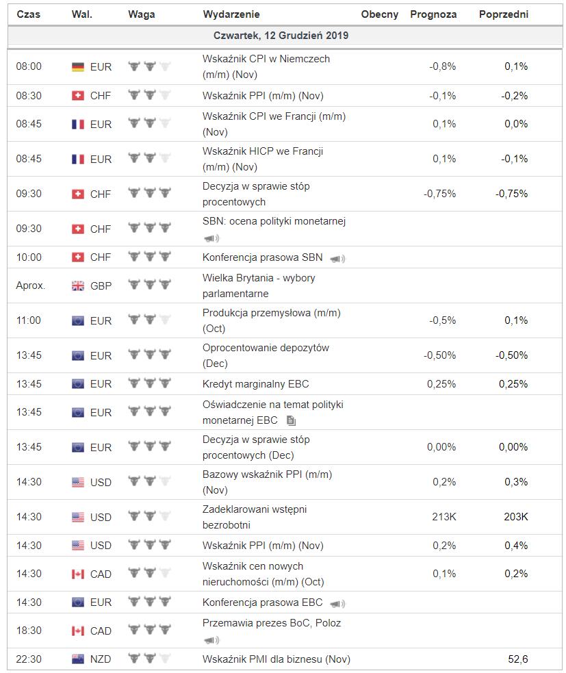 Kalendarz makroekonomiczny na czwartek 12 grudnia 2019