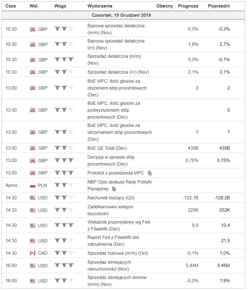 Kalendarz z danymi makro