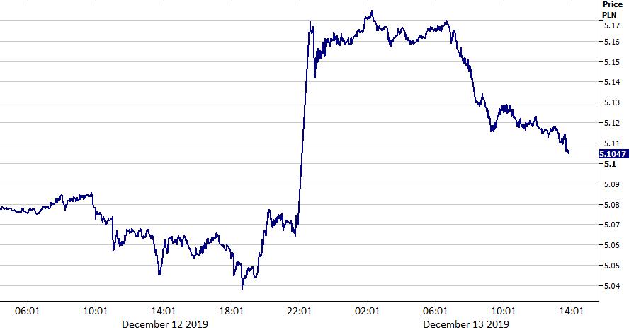 Kurs GBP/PLN (12/12/19 - 13/12/19)