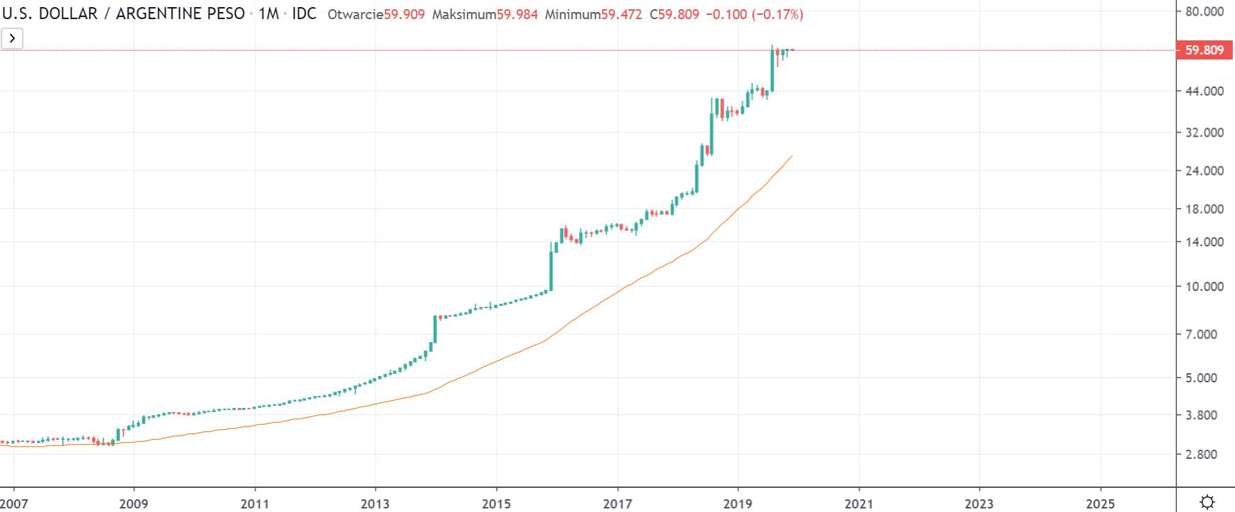Kurs USDARS na interwale miesięcznym, tradingviewcom