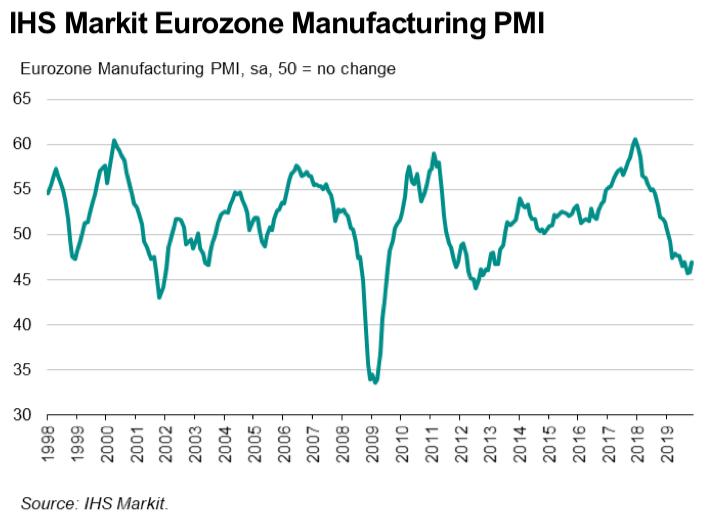 PMI przemysłowe ze strefy euro