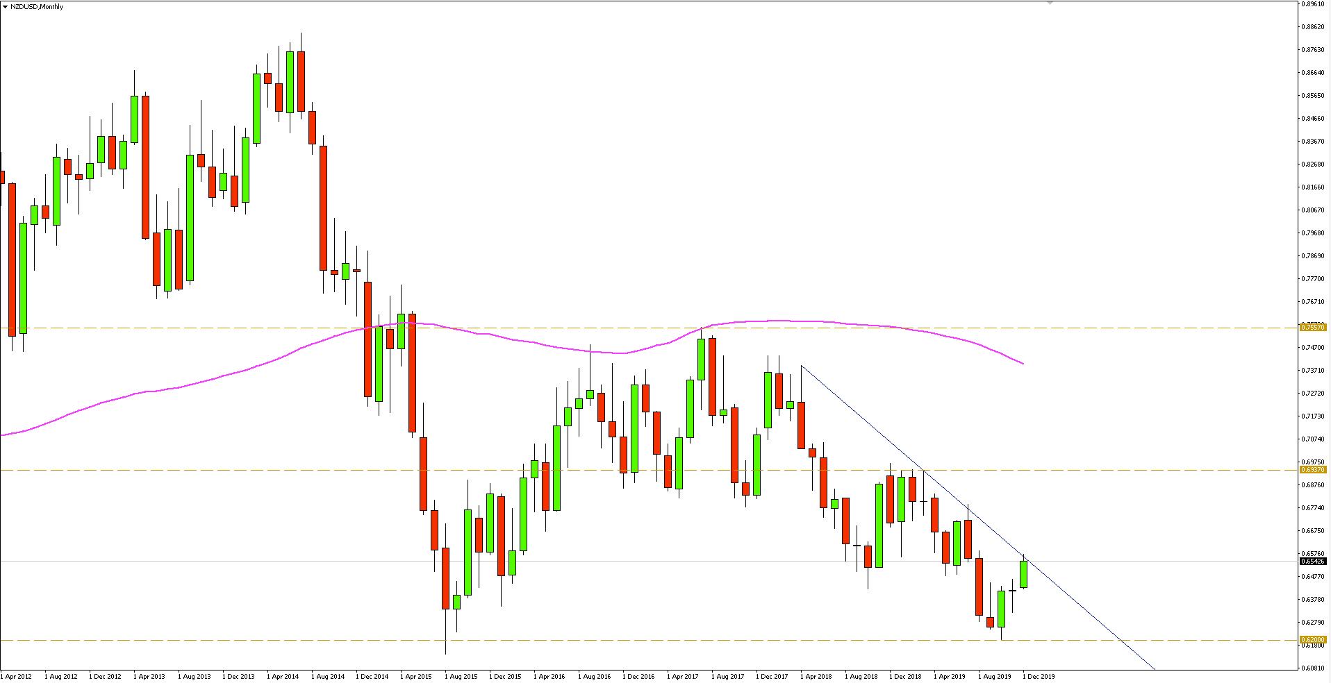 Wykres miesięczny pary walutowej NZDUSD - 11.12.2019 r.