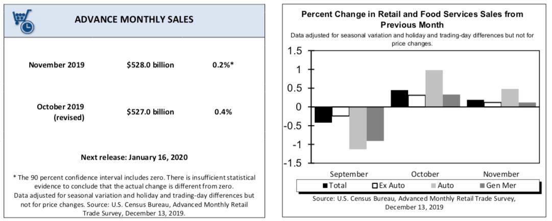 Retail sales w USA