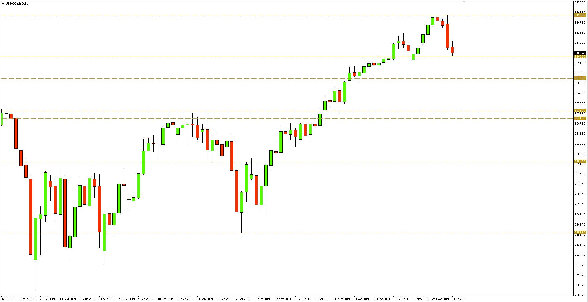 Wykres dzienny indeksu S&P 500 - 03.12.2019 r.
