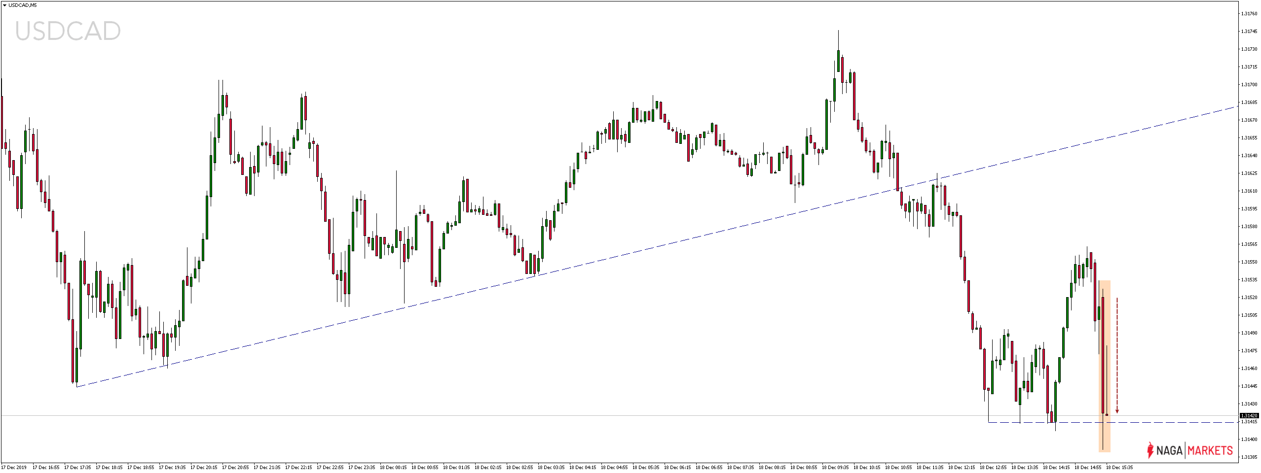 Kurs dolara amerykańskiego do kanadyjskiego