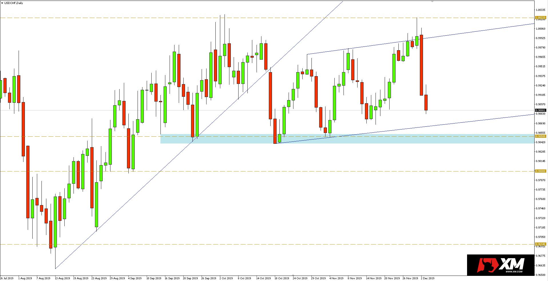 Wykres dzienny pary walutowej USDCHF - 03/12/2019