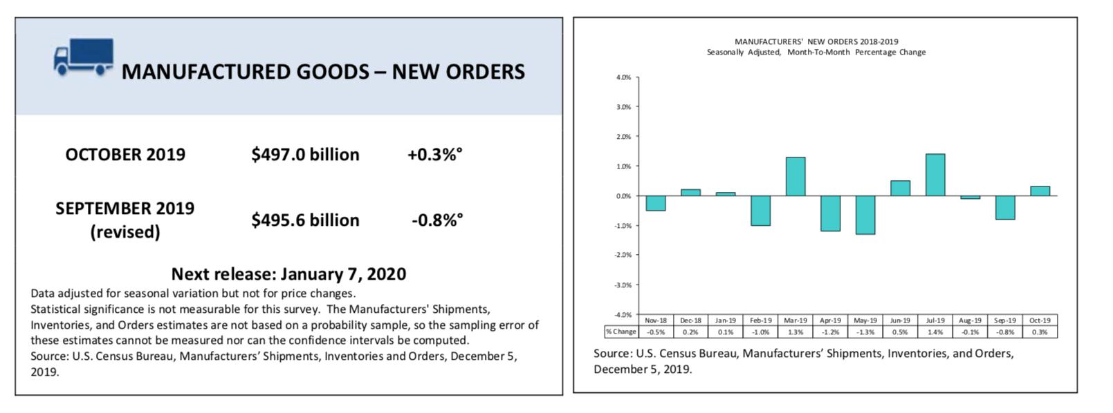 Zamówienia fabryk - październik 2019