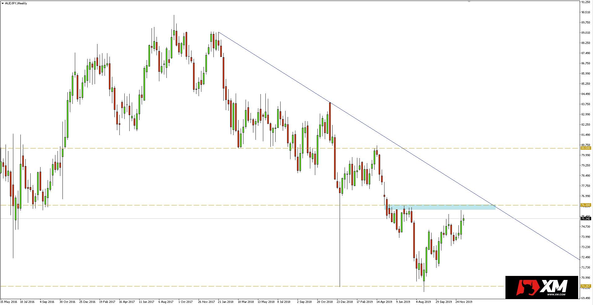 Wykres tygodniowy pary walutowej AUDJPY - 20.12.2019 r.
