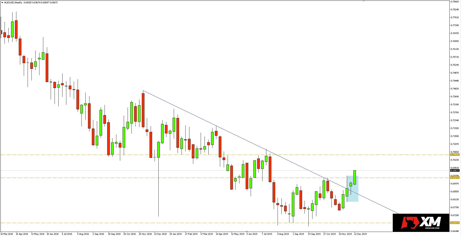 Wykres tygodniowy pary walutowej AUDUSD - 27.12.2019 r.
