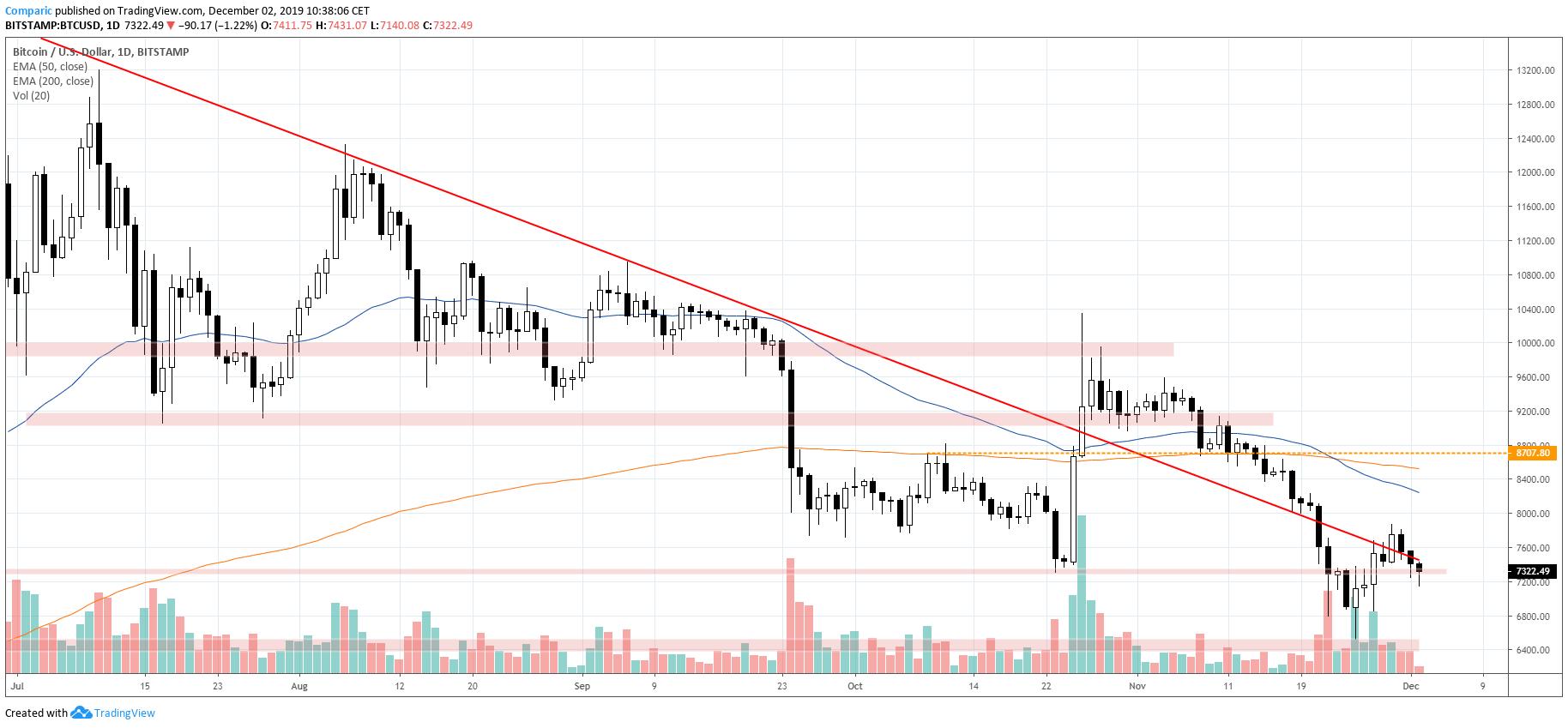 Bitcoin spada w poniedziałek i traci 3. dzień z rzędu. Źródło: Tradingview.com