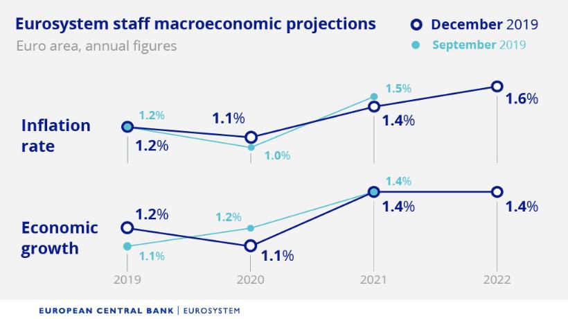 Najnowsze prognozy gospodarczeEBC
