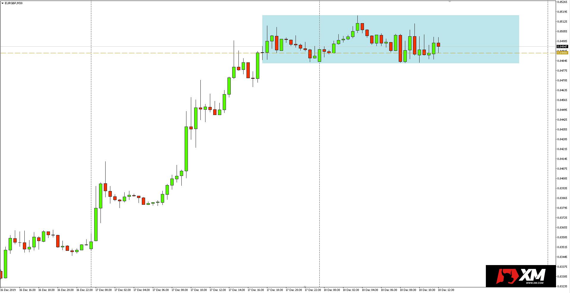 Wykres 30-minutowy pary walutowej EURGBP - 18.12.2019 r.