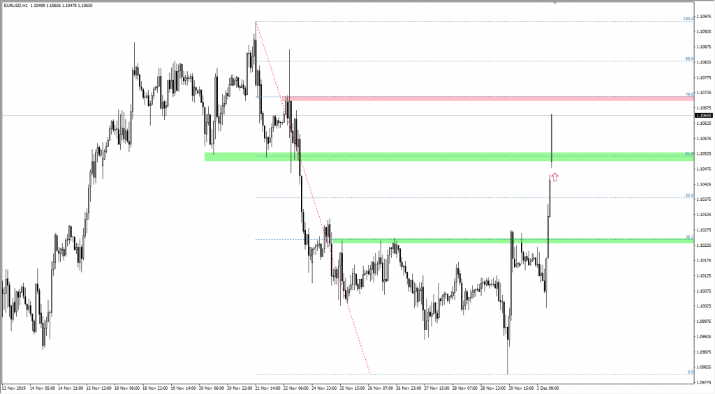 Kurs euro do dolara EURUSD