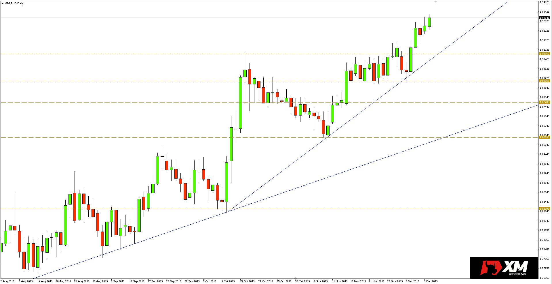 Wykres dzienny pary walutowej GBPAUD - 10.12.2019 r.