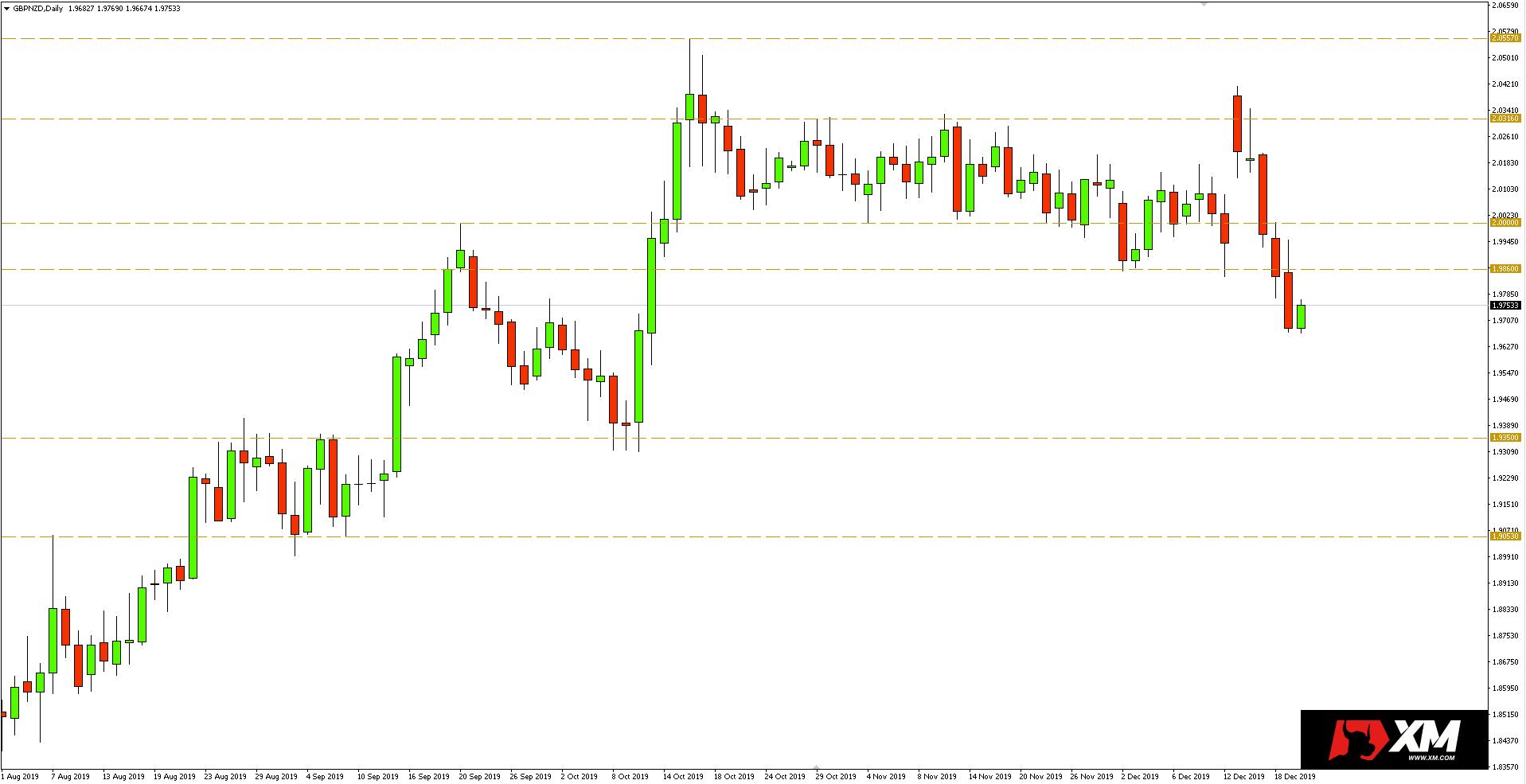 Wykres dzienny pary walutowej GBPNZD - 20.12.2019 r.