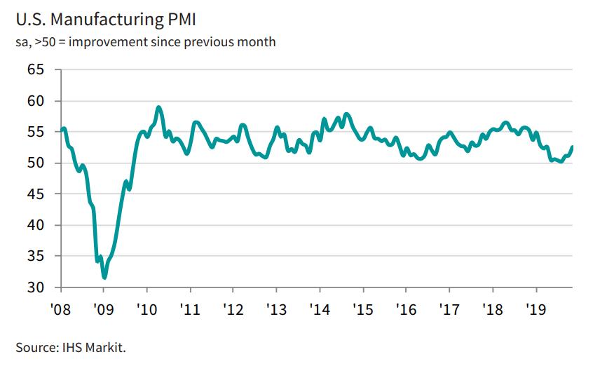 Wskaźnik PMI z USA