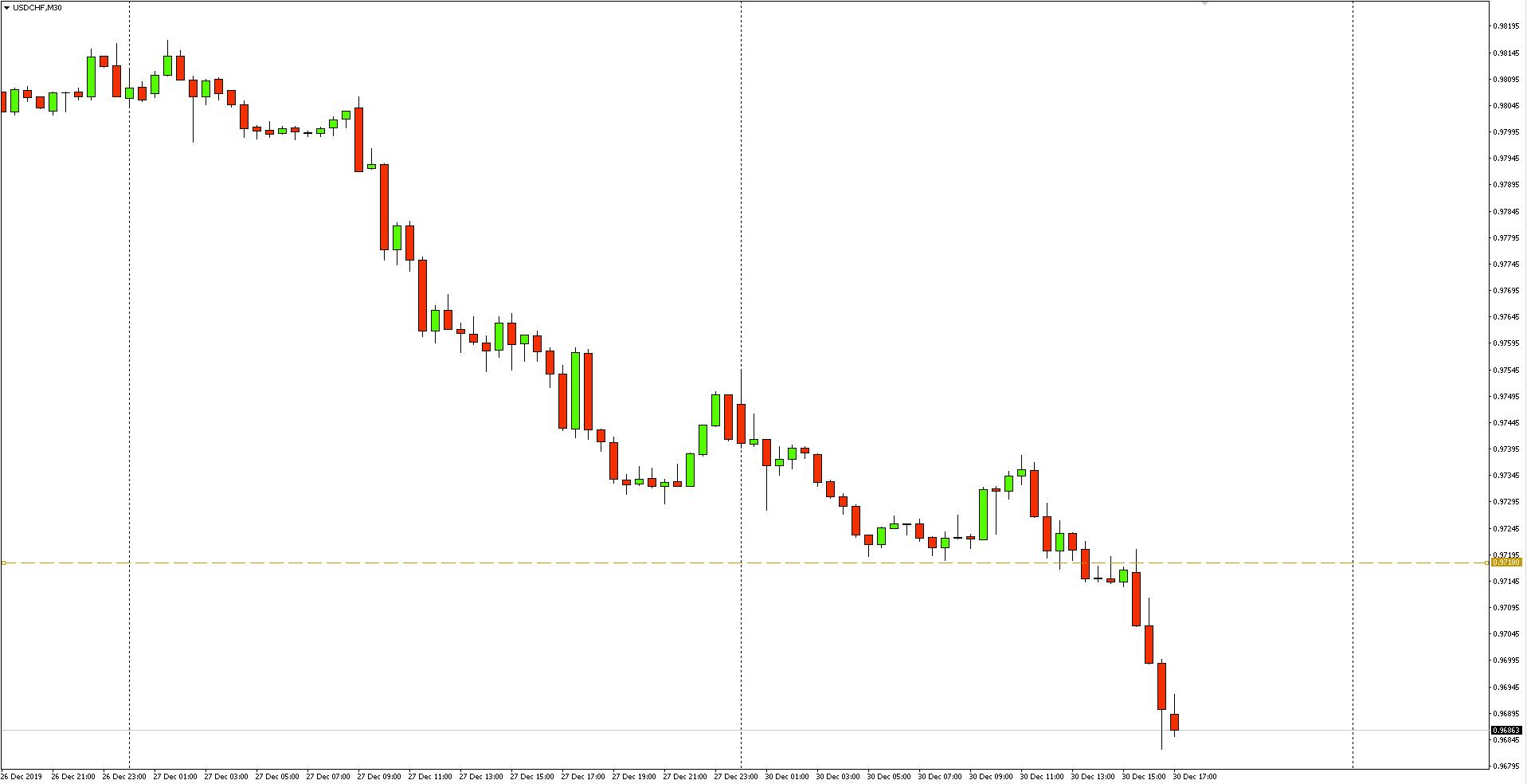Wykres 30-minutowy pary walutowej USDCHF - 30.12.2019 r.