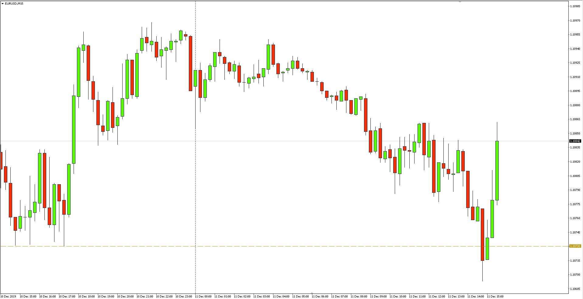 Wykres 15-minutowy pary walutowej EURUSD - 11.12.2019 r.