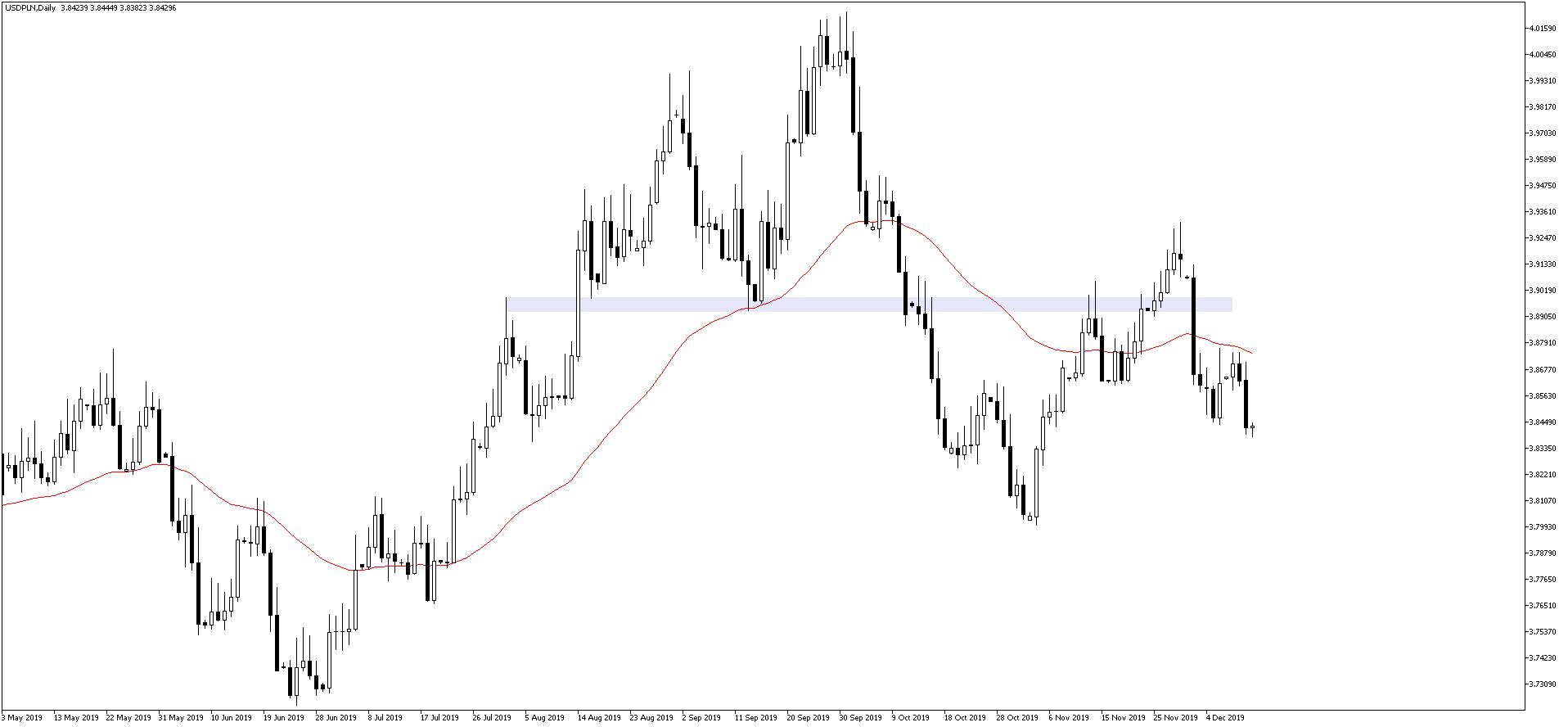 Kurs dolara negatywnie reagował na posiedzenie FOMC. USD/PLN D1