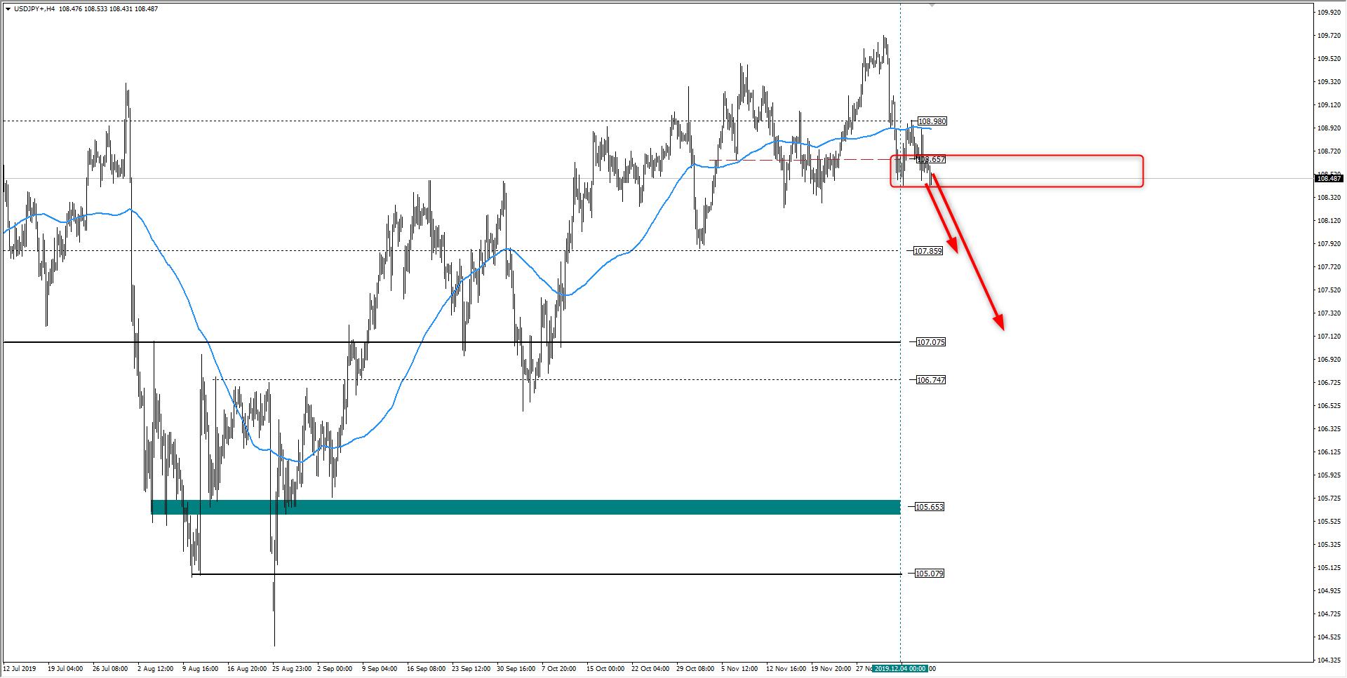 Kurs dolara do jena w dół