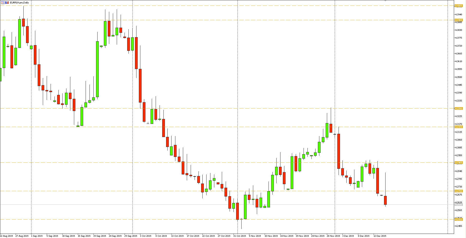 Wykres dzienny pary walutowej EURPLN - 16.12.2019 r.