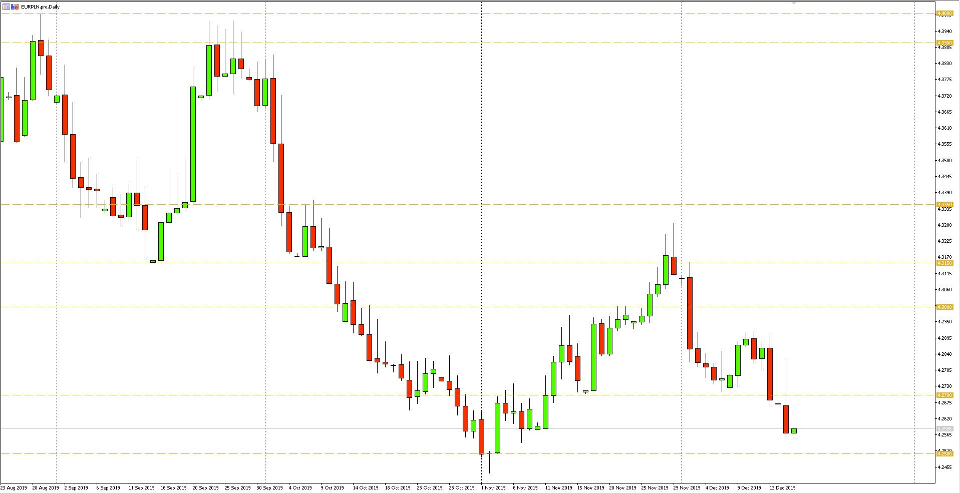 Wykres dzienny pary walutowej EURPLN - 17.12.2019 r.