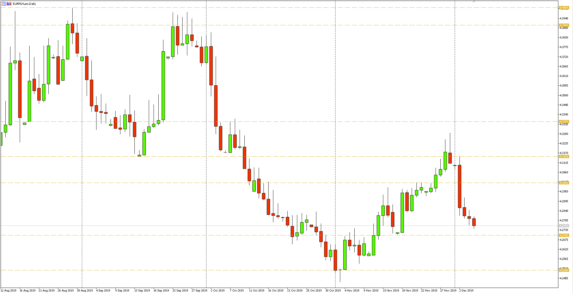 Wykres dzienny pary walutowej EURPLN - 05.12.2019 r.